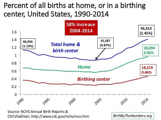Home birth update 1990-2014