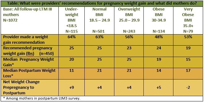 ... recommendations for pregnancy weight gain and what did mothers do