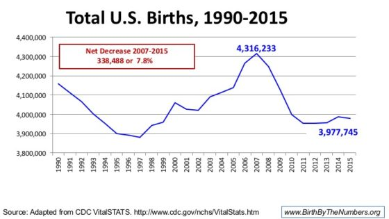 New Supplemental Slides: 2015 Preliminary US Birth Data Report (Click Here)