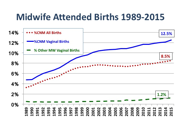 Midwife Attended Births Supplemental Slides Updated