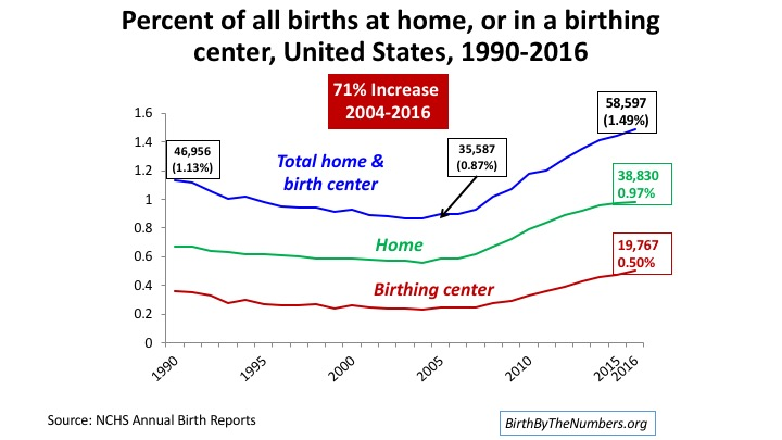 Updated slides with the trends in out-of-hospital births and midwife attended births with 2016 data (Click Here)