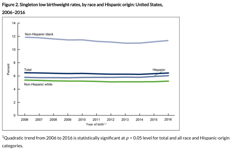 Low birth-weight is the leading cause of infant death in the US